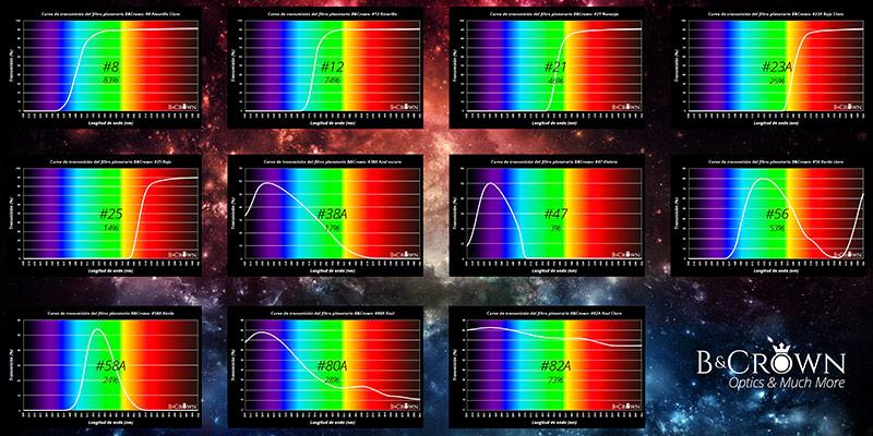 Tabla completa de transmisiones de lo filtros planetarios B&Crown