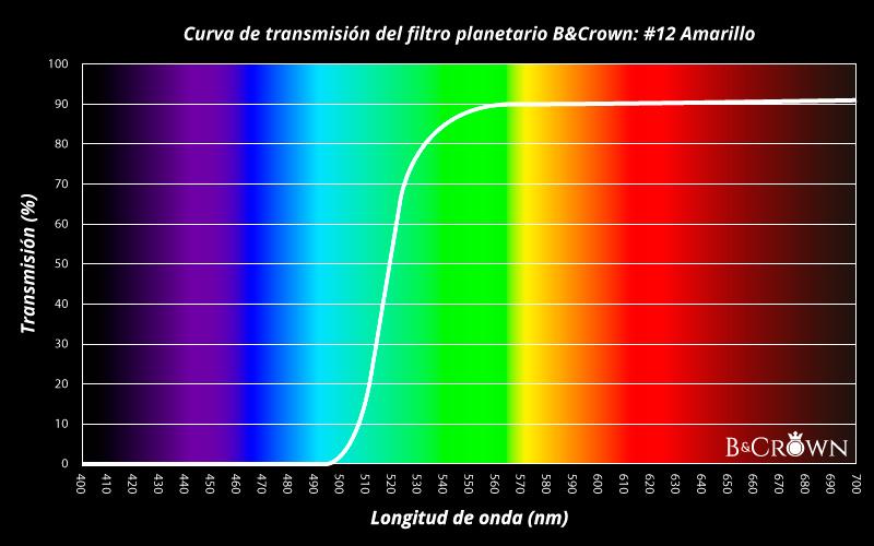 Curva de transmisión lumínica del filtro planetario #12 de B&Crown