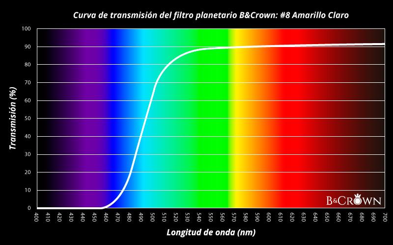 Curva de transmisión lumínica del filtro planetario #8 de B&Crown