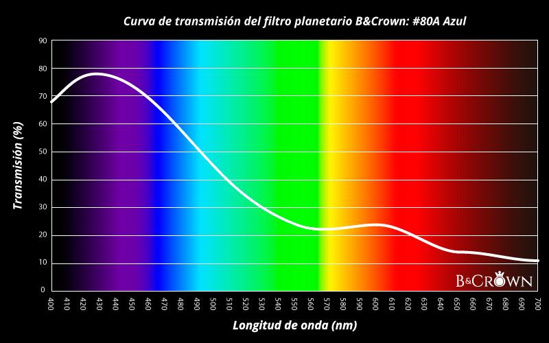 Curva de transmisión lumínica del filtro planetario #80A de B&Crown