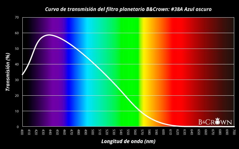 Curva de transmisión lumínica del filtro planetario #38A de B&Crown