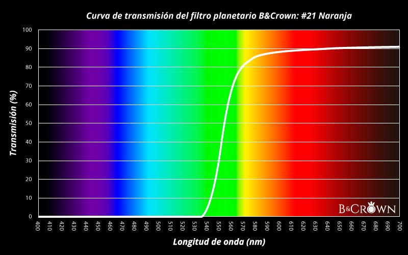 Curva de transmisión lumínica del filtro planetario #21 de B&Crown
