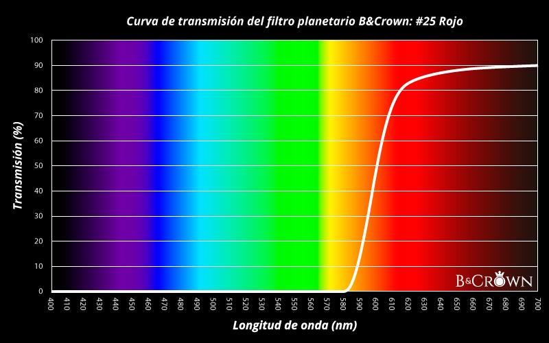 Curva de transmisión lumínica del filtro planetario #25 de B&Crown