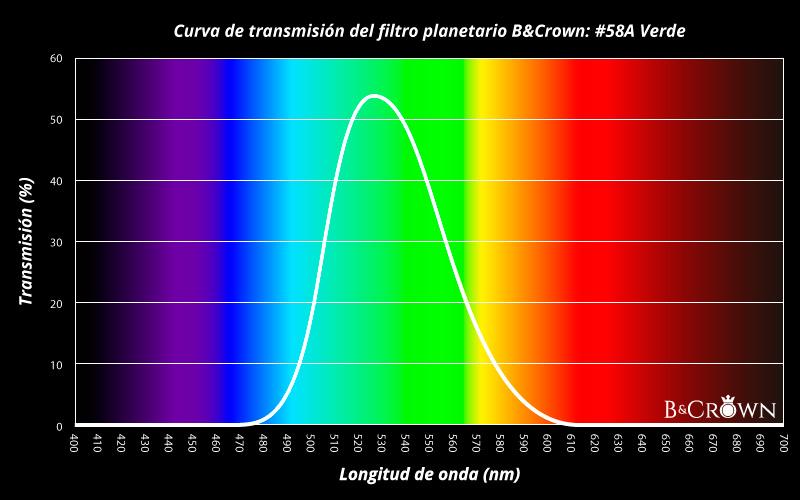 Curva de transmisión lumínica del filtro planetario #58A de B&Crown
