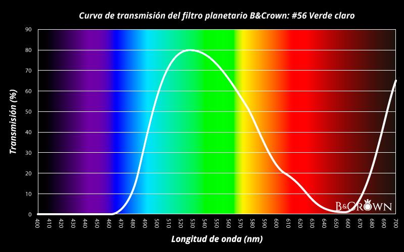 Curva de transmisión lumínica del filtro planetario #56 de B&Crown