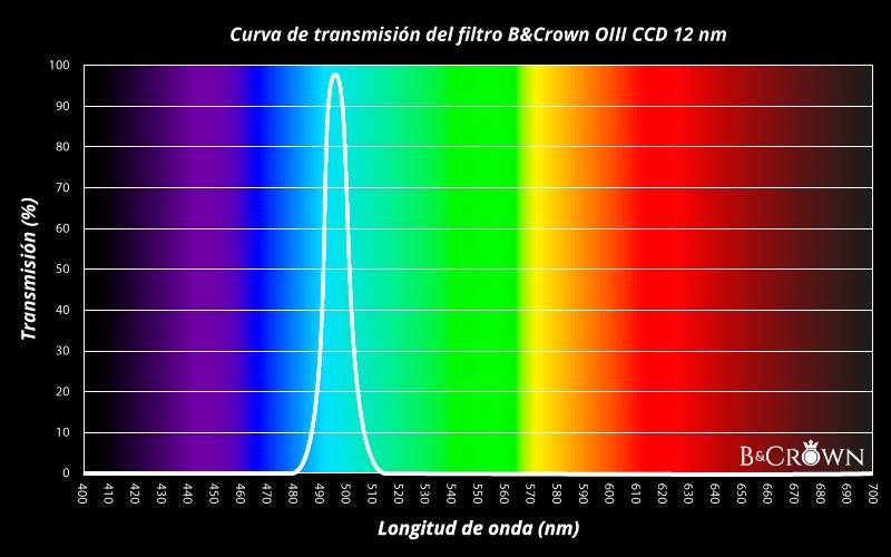 Tabla de transmision del filtro OIII CCD B&Crown
