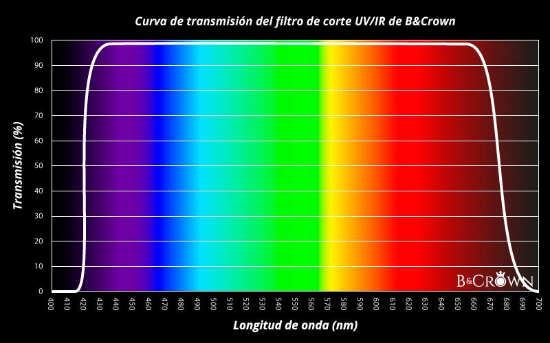 Tabla de transmision del filtro de corte UV/IR de BCrown